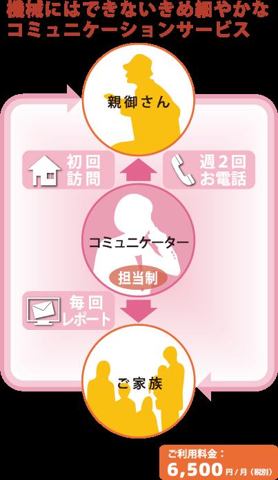 機械にはできないきめ細やかなコミュニケーションサービス ご利用料金:6,500円/月(税別)