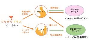 サービスイメージ(三社提携)